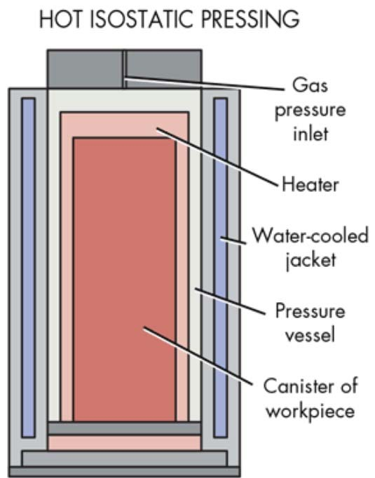 Is Hot Isostatic Press (HIP) required for AM parts?